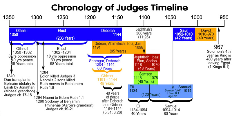 Old Testament Chronology of the Judges